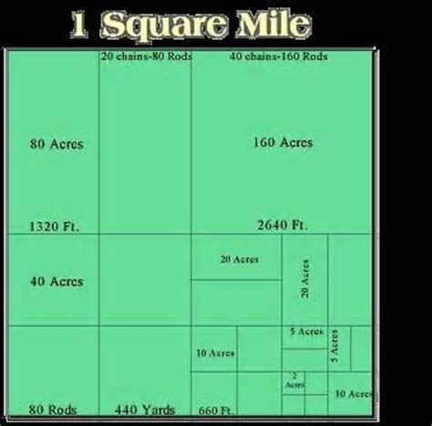 how many square feet in half an acre how many acres in a mile how many of this how many of that