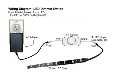 led dimmer rotary knob for dimming leds