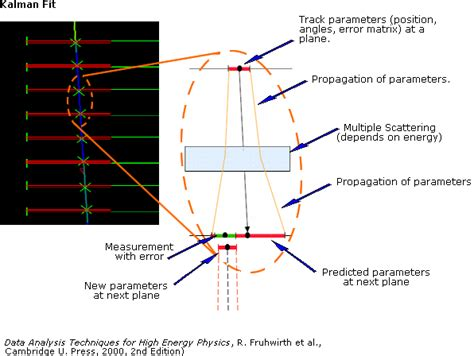 pattern recognition diagram pattern recognition and fitting
