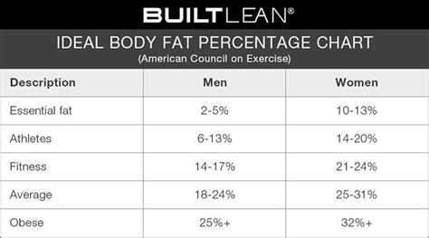 healthy fats percentage ideal percentage chart how lean should you be