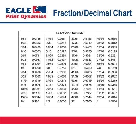 decimal to fraction chart fractional decimal chart search results calendar 2015