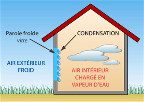 Probleme De Condensation by Probl 232 Me D Humidit 233 Propri 233 Taire Et Locataire Question