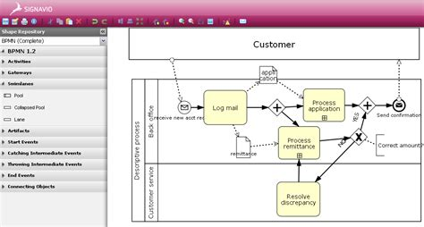 bpmn diagram levels more bpmn in the cloud signavio method and style