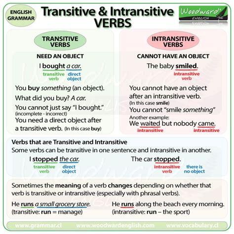 quot english grammar phrasal verbs quot break quot verb diagram transitive and intransitive verbs in english grammar