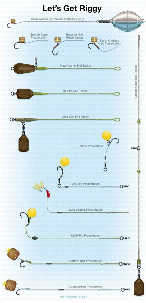 carp fishing rigs diagrams carp rigs for beginners a guide to carp fishing carp
