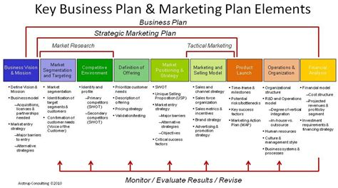 elements of a business plan template roiinvesting com