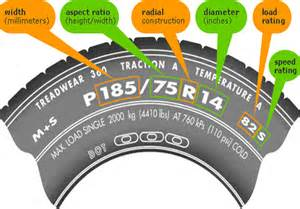 Car Tire Numbers What Do They Some Handy Information About Your Tires