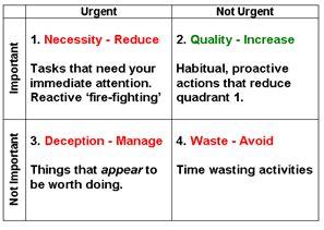 time management quadrant template the time management matrix do what matters
