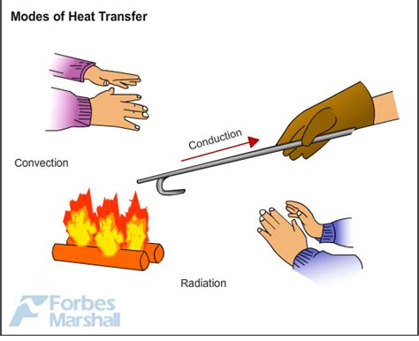 heat thermal modes of heat transfer