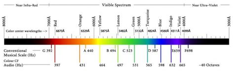 color frequency 187 sound light colour