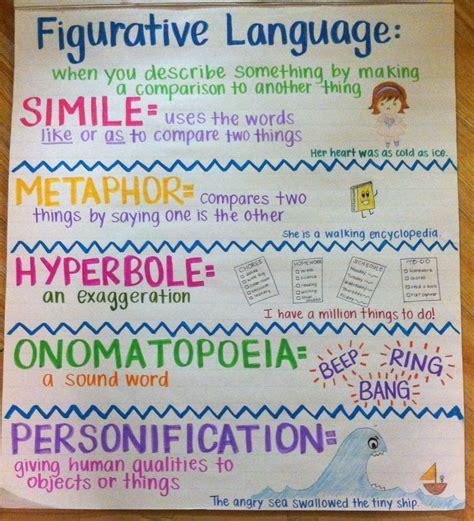 theme definition figurative language 1000 images about ela anchor charts on pinterest