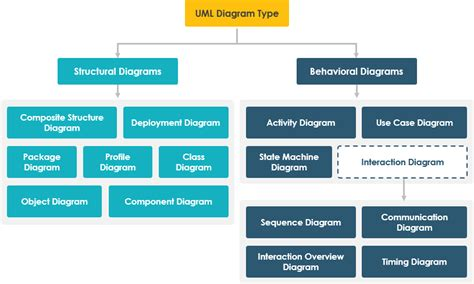 types of diagram overview of the 14 uml diagram types