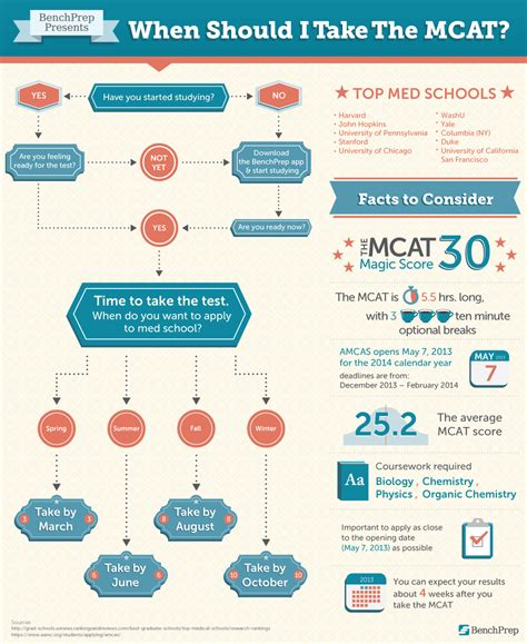 Are Mba S Required To Take The Gre by When Should You Take The Mcat Premed Presspremed Press