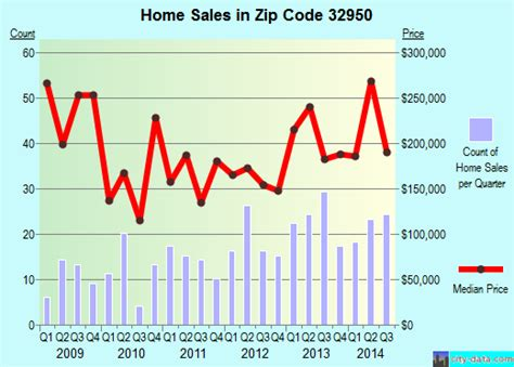 32950 zip code malabar florida profile homes
