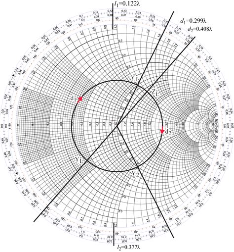 series inductor smith chart series capacitor smith chart 28 images the smith chart intro to impedance matching and