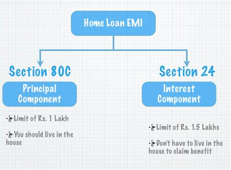 housing loan interest comes under which section section 24 income tax benefit of a housing loan