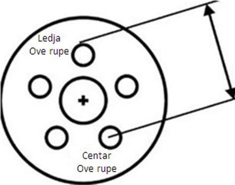 felge dimenzije rupa razmak šarafa na felgama savjeti vujacic company