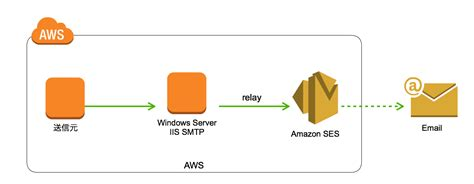 amazon ses microsoft windows server iis smtp経由でのamazon ses