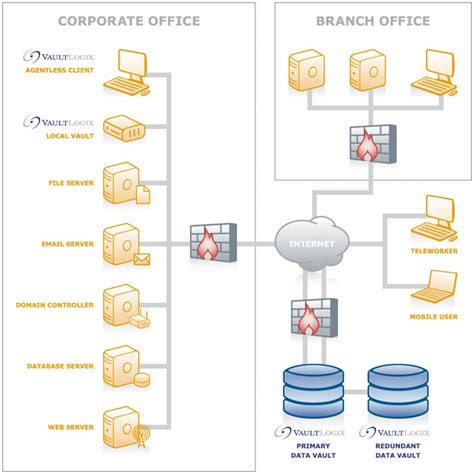 backup diagram v2 cloud backup data backup recovery cloud managed services managed it services