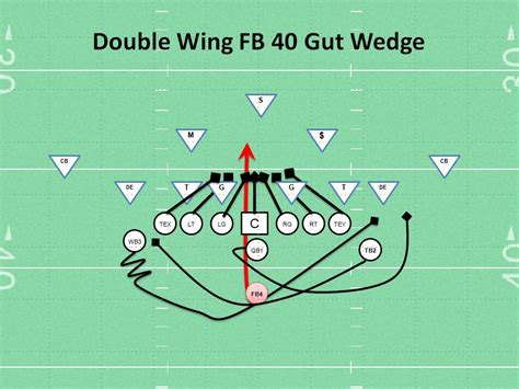 football play wing 40 fb gut wedge youth football play coaching