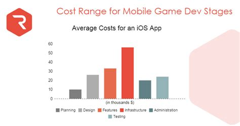 mobile app development cost how much does it cost to develop a mobile