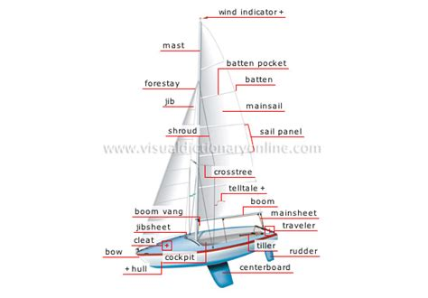 nautical terms for sides of a boat sports games aquatic and nautical sports sailing