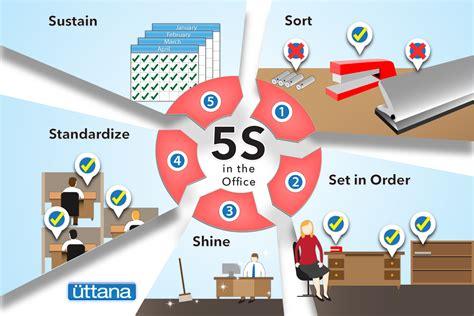 lean manufacturing lean resources 5s kaizen visual management archives uttana com