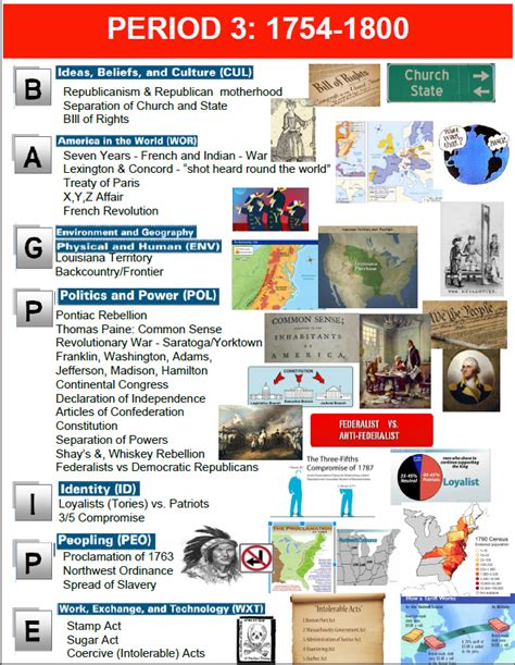 the apush guidebook a simple guide for students to prepare for the a p u s history books apush period 3 s site