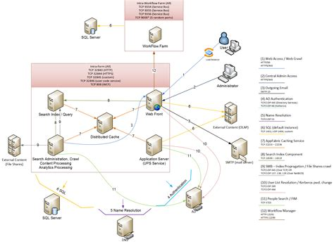 server farm diagram sharepoint farm diagram sharepoint free engine image for