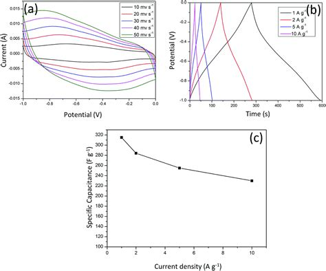 thin capacitor fabrication specific energy of capacitor 28 images materials free text electrical properties of thin