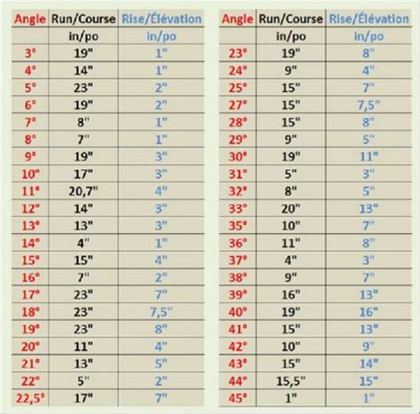 woodworking angle calculator angle calculator chart show post your woodworking