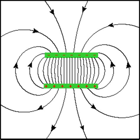 parallel capacitor electric field visualizing electric fields