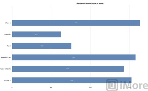 bench marks iphone 5 vs iphone 4s vs ipad 3 vs android benchmark