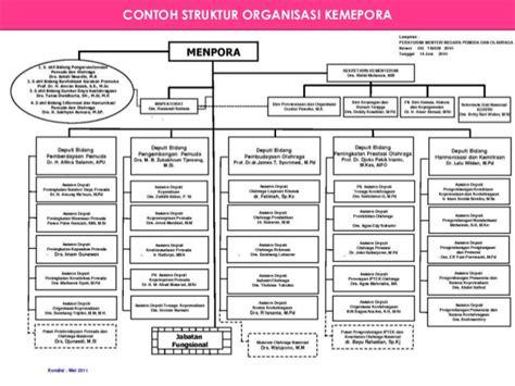 membuat struktur organisasi efektif pengelolaan organisasi untuk mencapai tujuan pendidikan