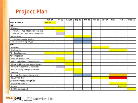 sle project implementation plan template 28 images