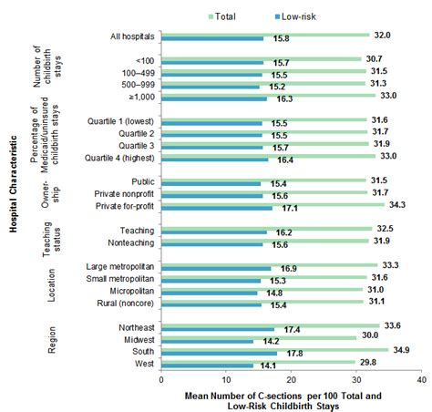 cesarean section rates by hospital variation in the rate of cesarean section across u s