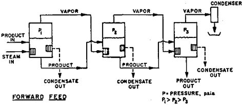 design calculations of multiple effect evaporator fruit and vegetable processing ch05 general procedures