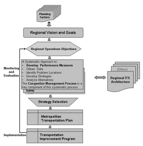 what is layout design in operations management fhwa office of operations management and operations in