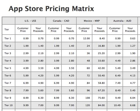 value matrix template in app purchase basics and configuration xamarin
