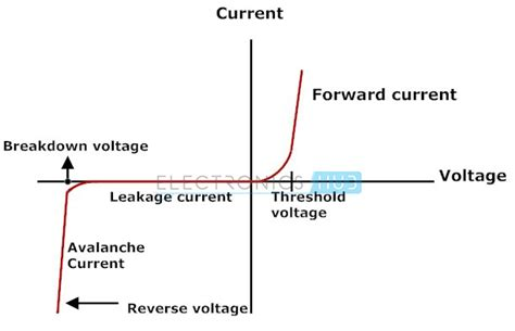 diode current characteristics signal diode characteristics types and specifications