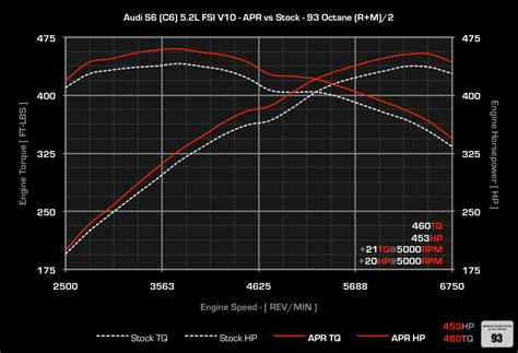 APR ECU Upgrade for the Audi C6 S6 5.2L V10 FSI