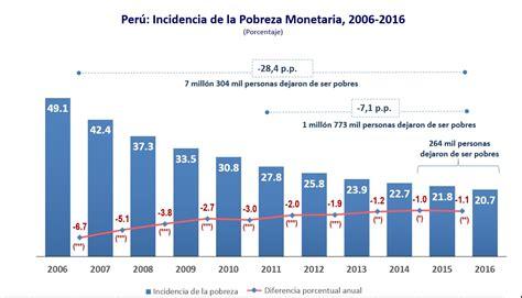 porcentaje de inflacin de 2015 porcentaje de inflacin 2016 inei cerca de 264 mil peruanos