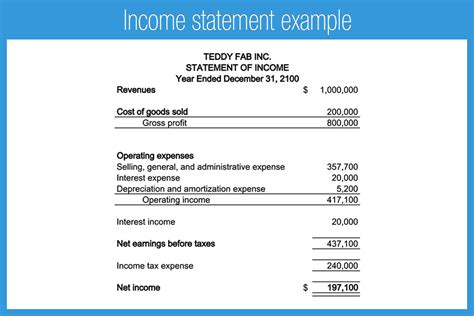 format of income statement introduction to financial statements accounting play