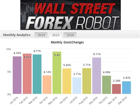 best forex ea best forex ea wall forex robot forex wiki trading
