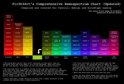 homestuck blood color hs fir3h34rt s hemospectrum chart updated by fir3h34rt on