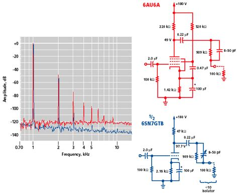 transistor lifier distortion the cool sound of ieee spectrum