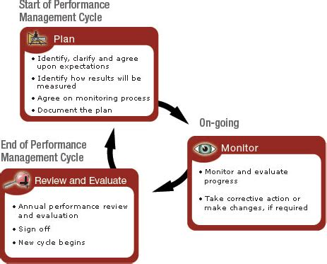 how are performance management and performance appraisal