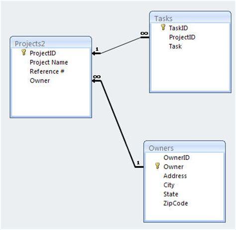 database design normal form third normal form