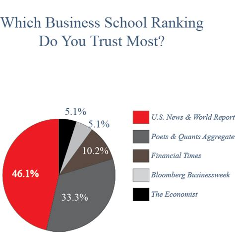 Of Mba Ranking by Which Mba Ranking Do You Trust The Most The Gmat Club