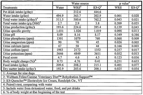 puppy water intake patent wo2005048714a1 fluid composition for increased total water intake